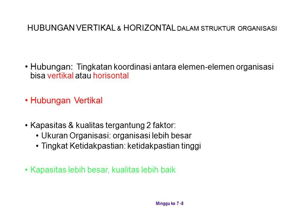 HUBUNGAN VERTIKAL & HORIZONTAL DALAM STRUKTUR ORGANISASI