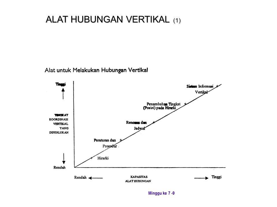 ALAT HUBUNGAN VERTIKAL (1)