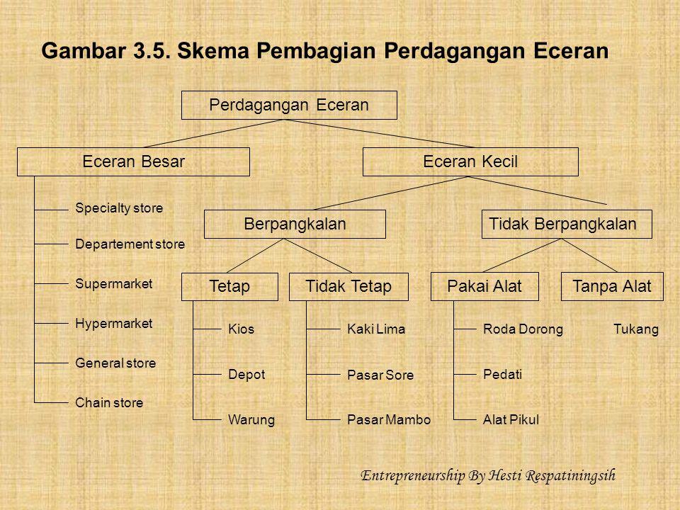 Gambar 3.5. Skema Pembagian Perdagangan Eceran