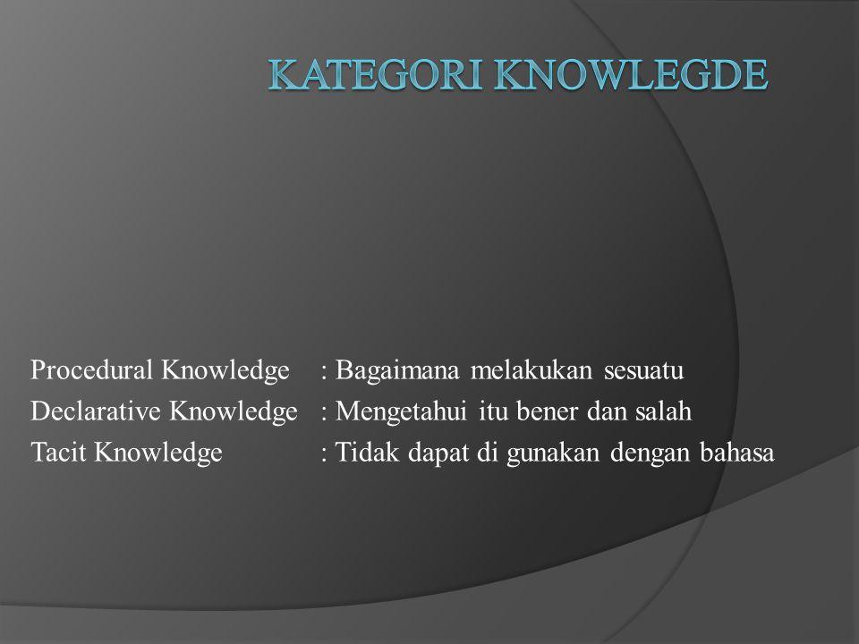 Kategori Knowlegde Procedural Knowledge : Bagaimana melakukan sesuatu