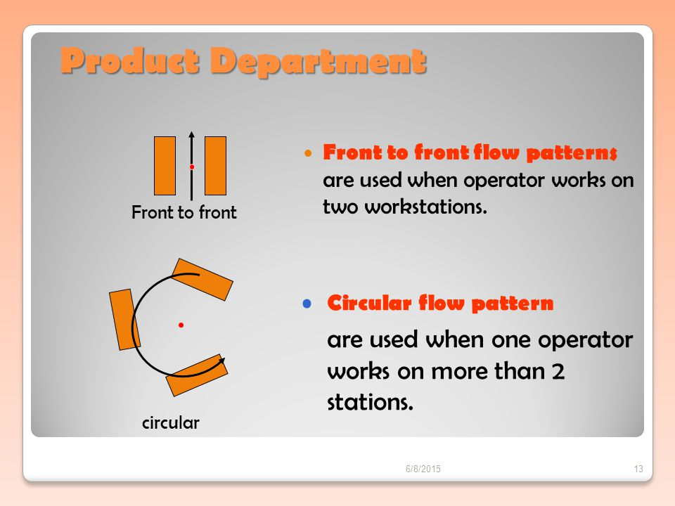 Product Department Front to front flow patterns are used when operator works on two workstations.