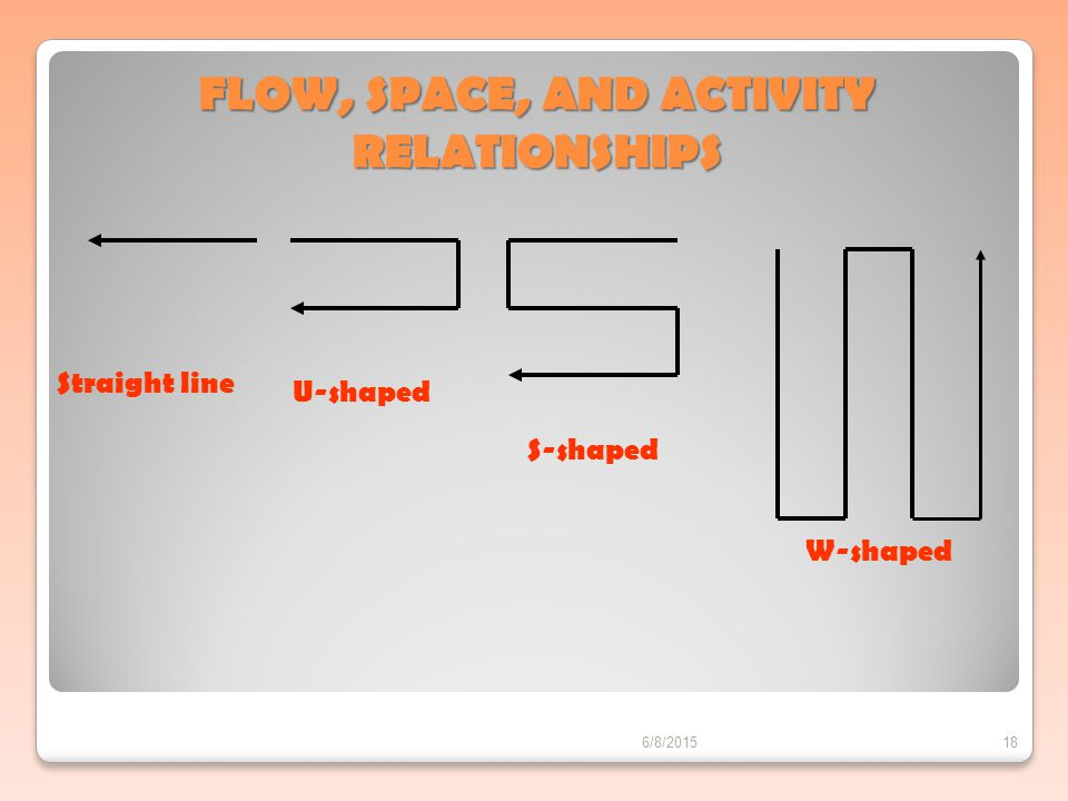 FLOW, SPACE, AND ACTIVITY RELATIONSHIPS