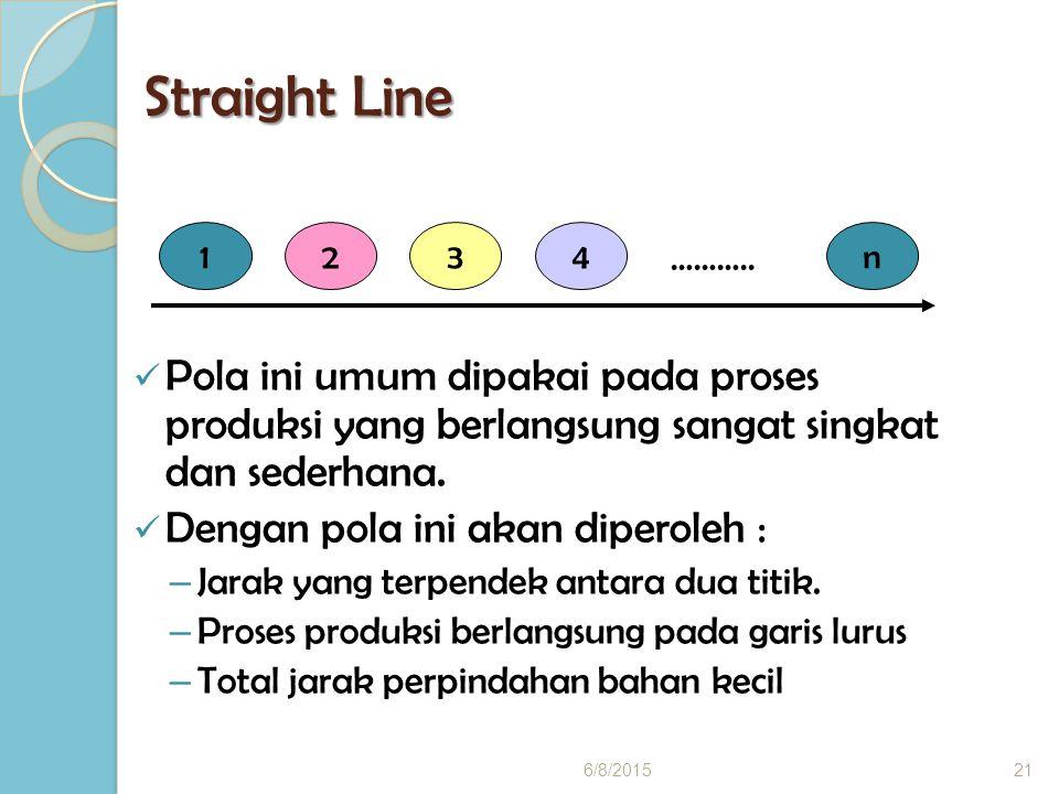 Straight Line 1. 2. 3. 4. n. ……….. Pola ini umum dipakai pada proses produksi yang berlangsung sangat singkat dan sederhana.
