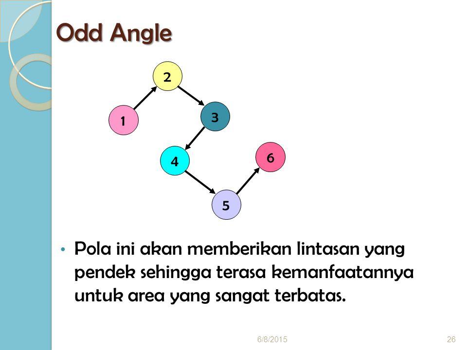 Odd Angle 2. 3. 1. 6. 4. 5. Pola ini akan memberikan lintasan yang pendek sehingga terasa kemanfaatannya untuk area yang sangat terbatas.