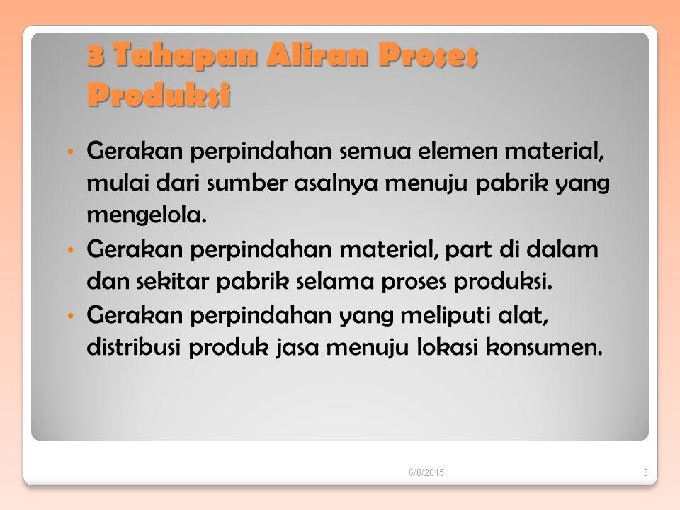 3 Tahapan Aliran Proses Produksi