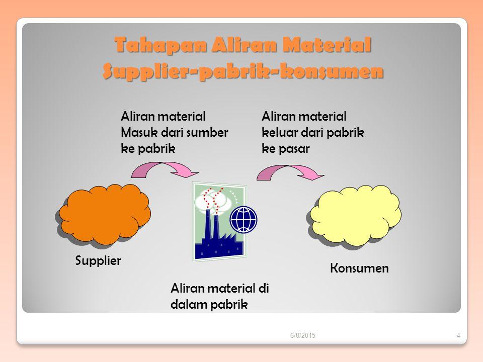 Tahapan Aliran Material Supplier-pabrik-konsumen