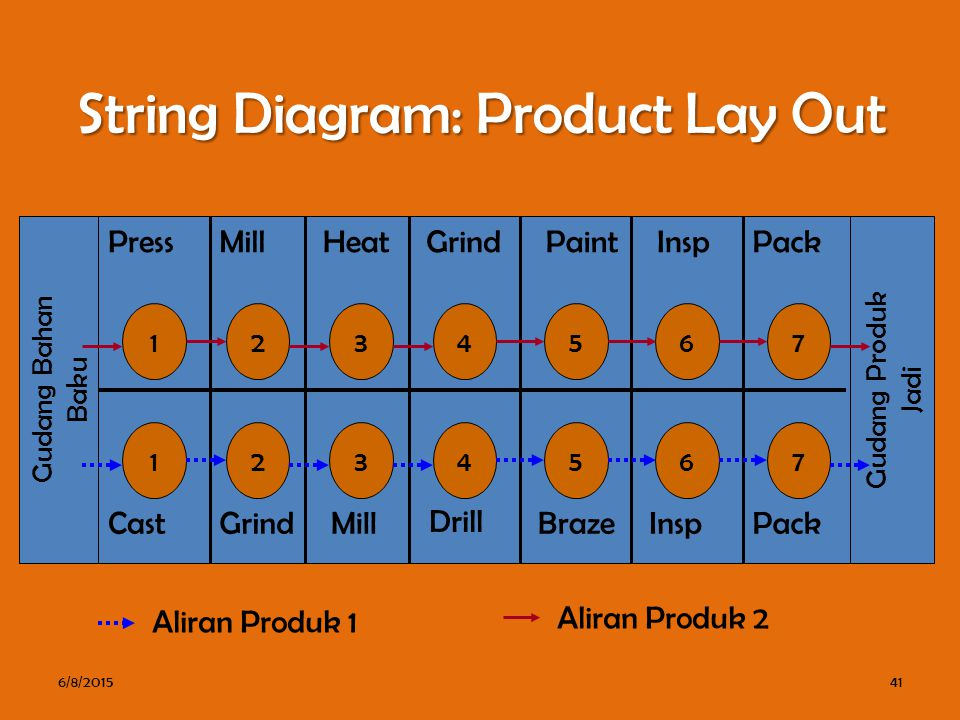 String Diagram: Product Lay Out