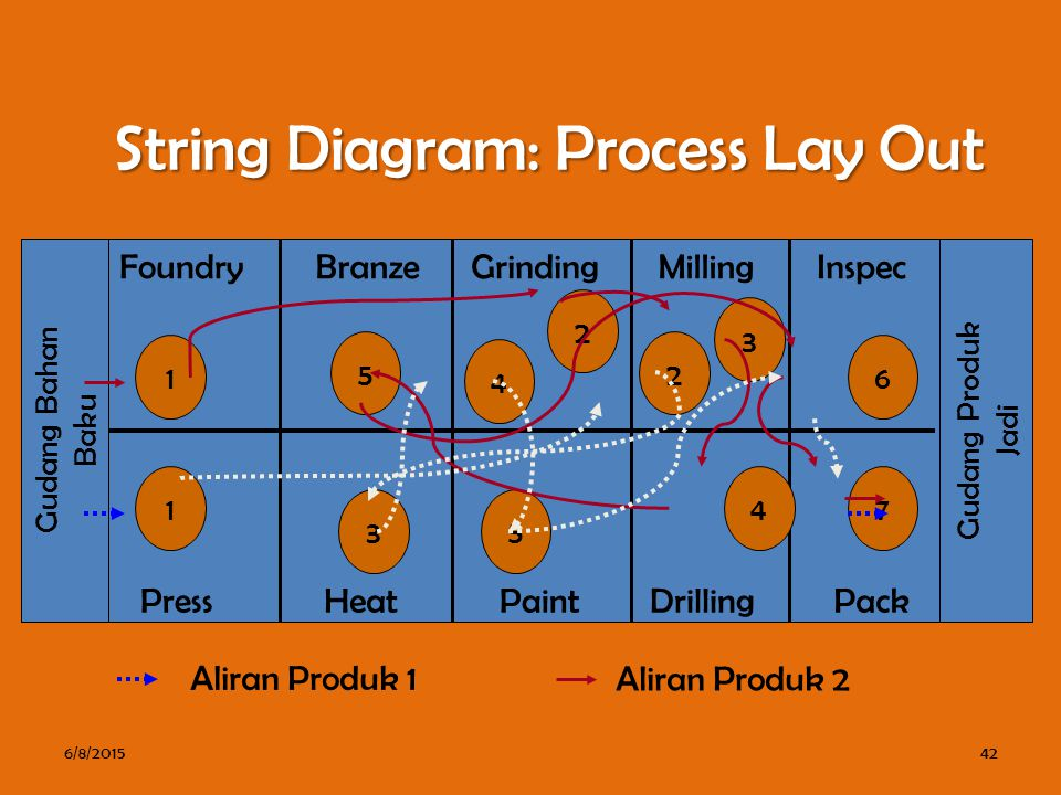 String Diagram: Process Lay Out