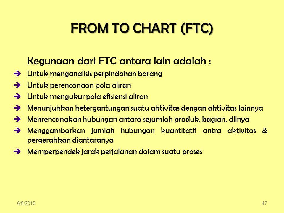 FROM TO CHART (FTC) Untuk menganalisis perpindahan barang