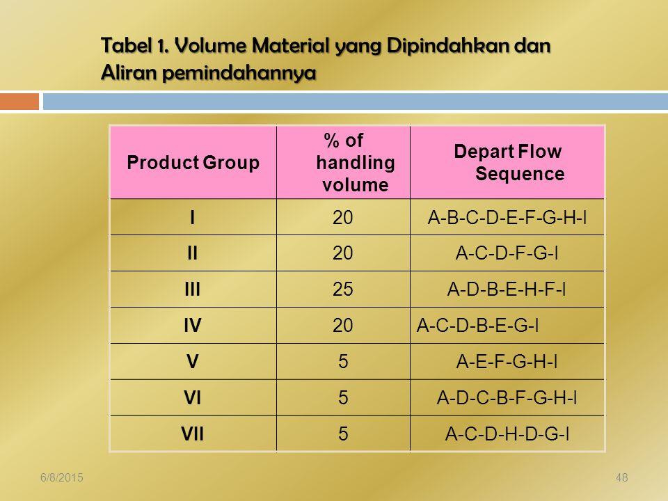 Tabel 1. Volume Material yang Dipindahkan dan Aliran pemindahannya