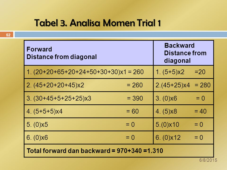 Tabel 3. Analisa Momen Trial 1
