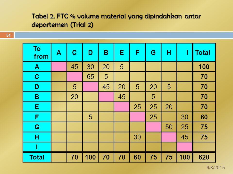 Tabel 2. FTC % volume material yang dipindahkan antar departemen (Trial 2)