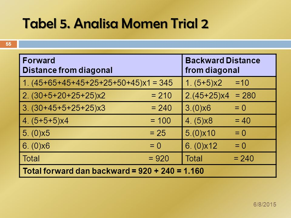 Tabel 5. Analisa Momen Trial 2