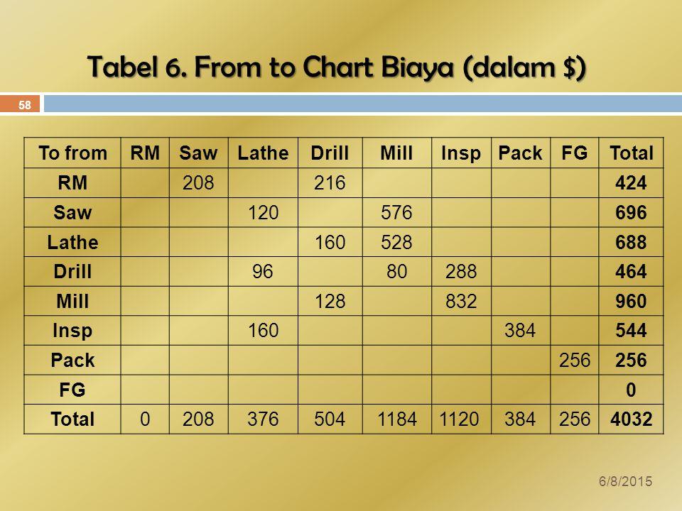 Tabel 6. From to Chart Biaya (dalam $)