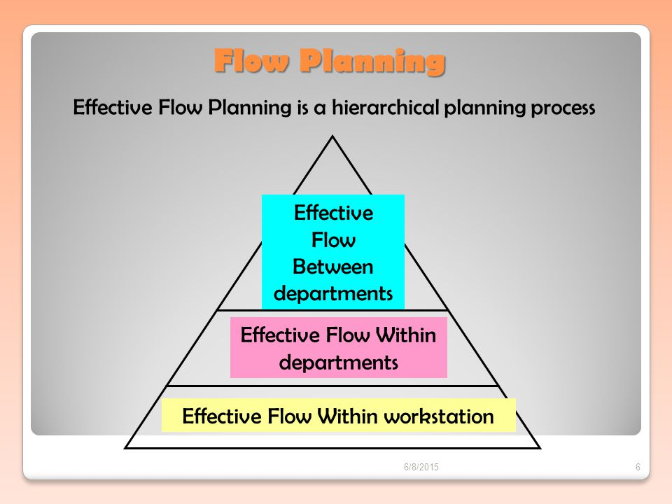 Flow Planning Effective Flow Planning is a hierarchical planning process. Effective Flow Between departments.