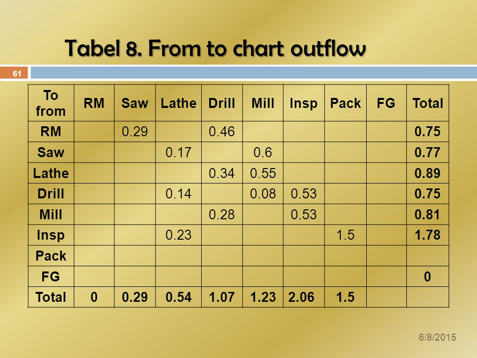 Tabel 8. From to chart outflow
