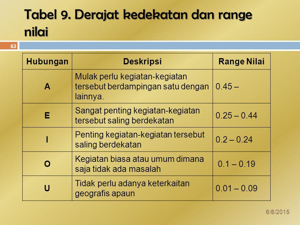 Tabel 9. Derajat kedekatan dan range nilai