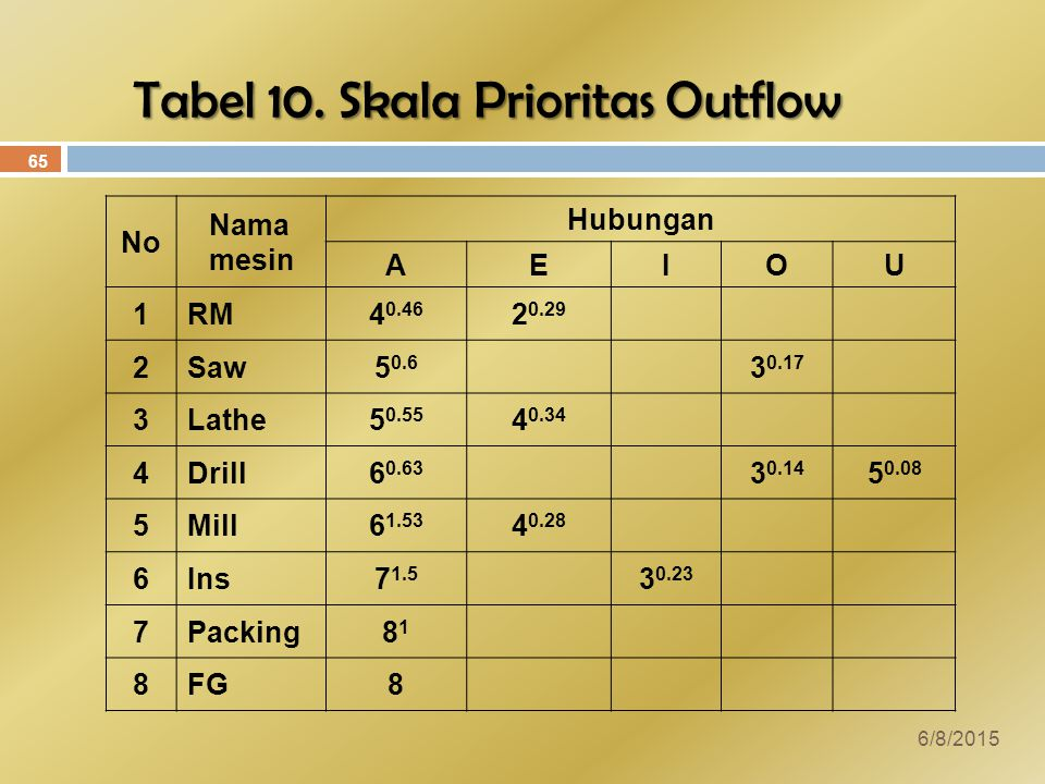 Tabel 10. Skala Prioritas Outflow
