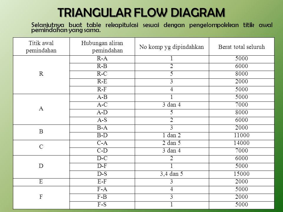 TRIANGULAR FLOW DIAGRAM
