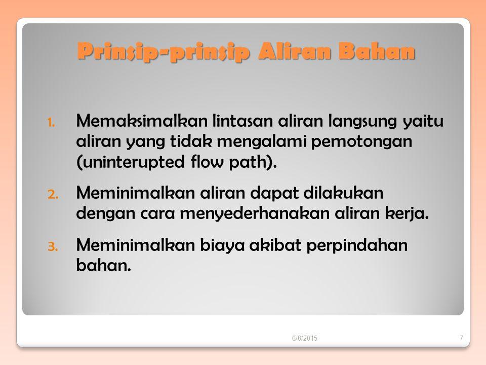 Prinsip-prinsip Aliran Bahan
