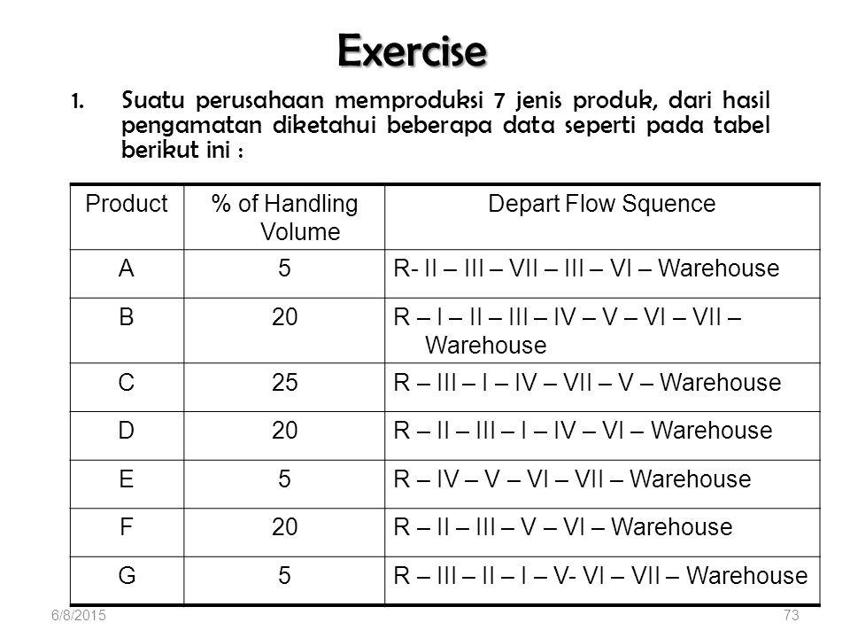 Exercise Suatu perusahaan memproduksi 7 jenis produk, dari hasil pengamatan diketahui beberapa data seperti pada tabel berikut ini :