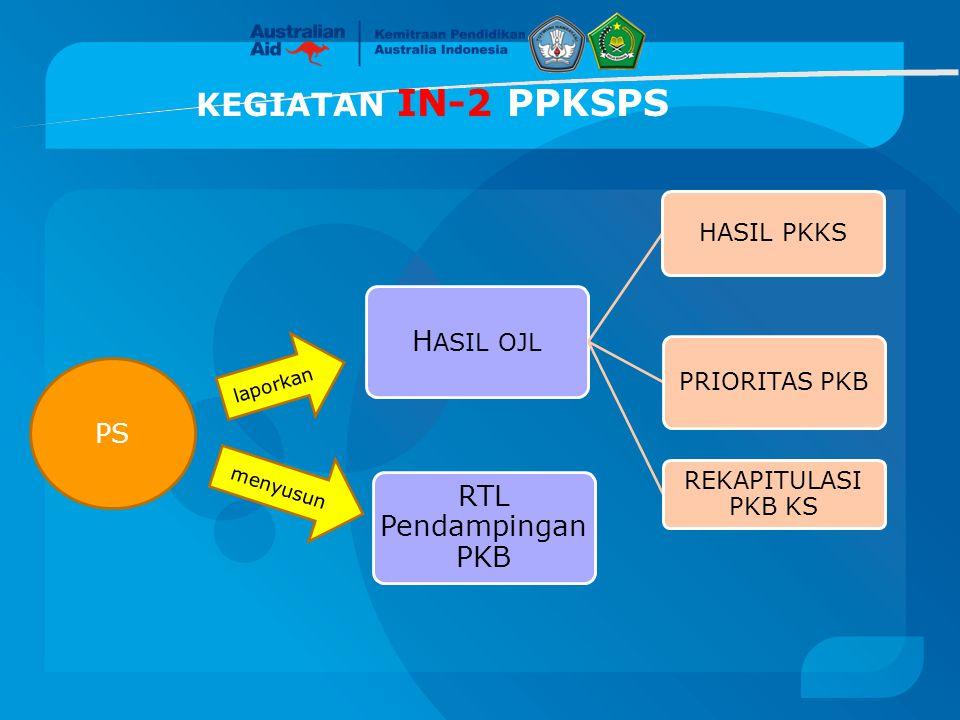 KEGIATAN IN-2 PPKSPS HASIL OJL PS HASIL PKKS PRIORITAS PKB