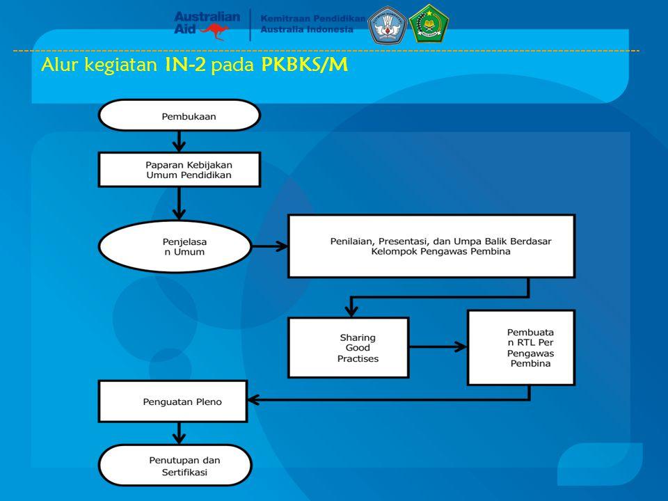 Alur kegiatan IN-2 pada PKBKS/M