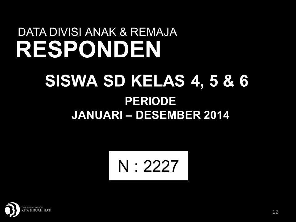 RESPONDEN SISWA SD KELAS 4, 5 & 6 N : 2227 DATA DIVISI ANAK & REMAJA