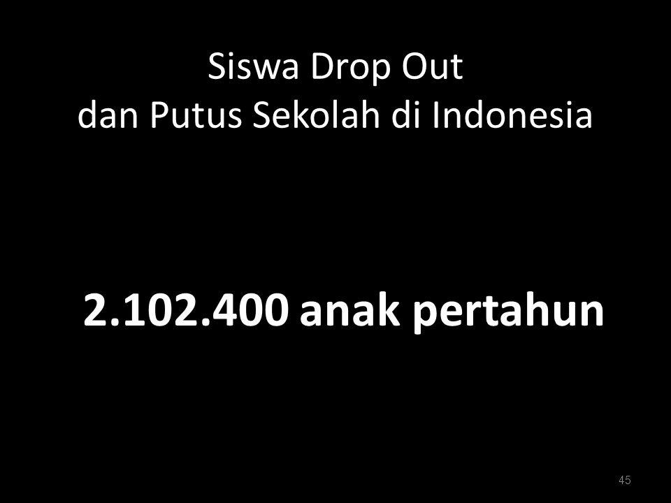 Siswa Drop Out dan Putus Sekolah di Indonesia