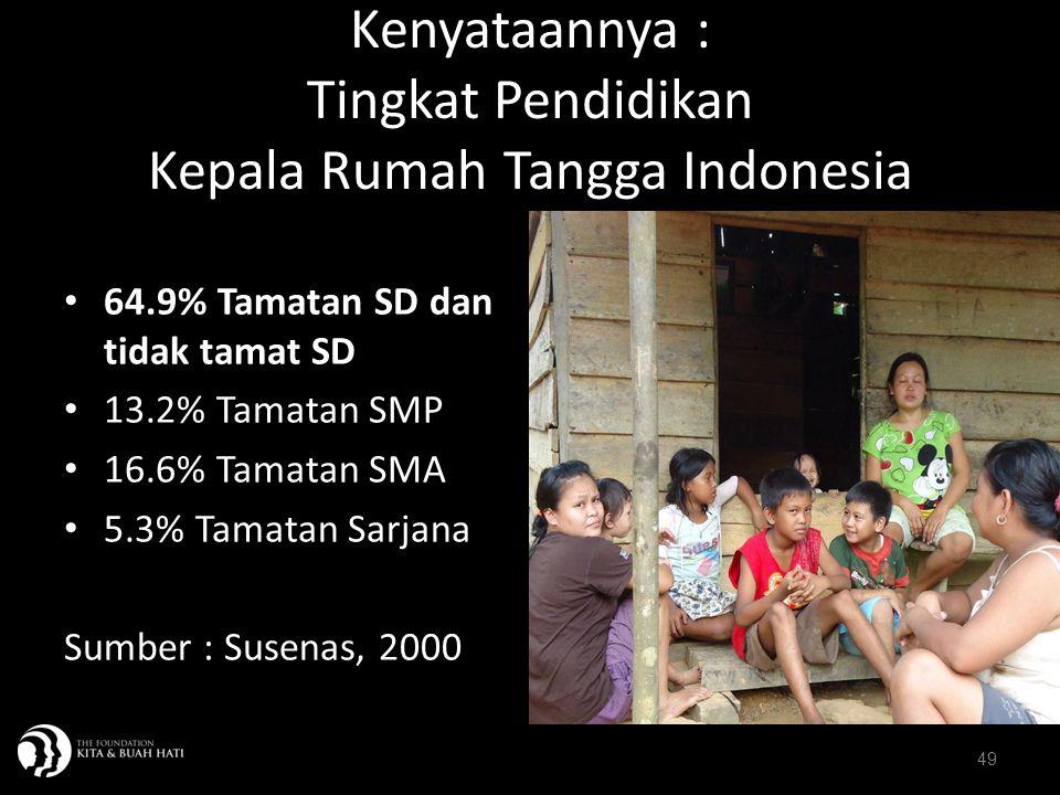 Kenyataannya : Tingkat Pendidikan Kepala Rumah Tangga Indonesia