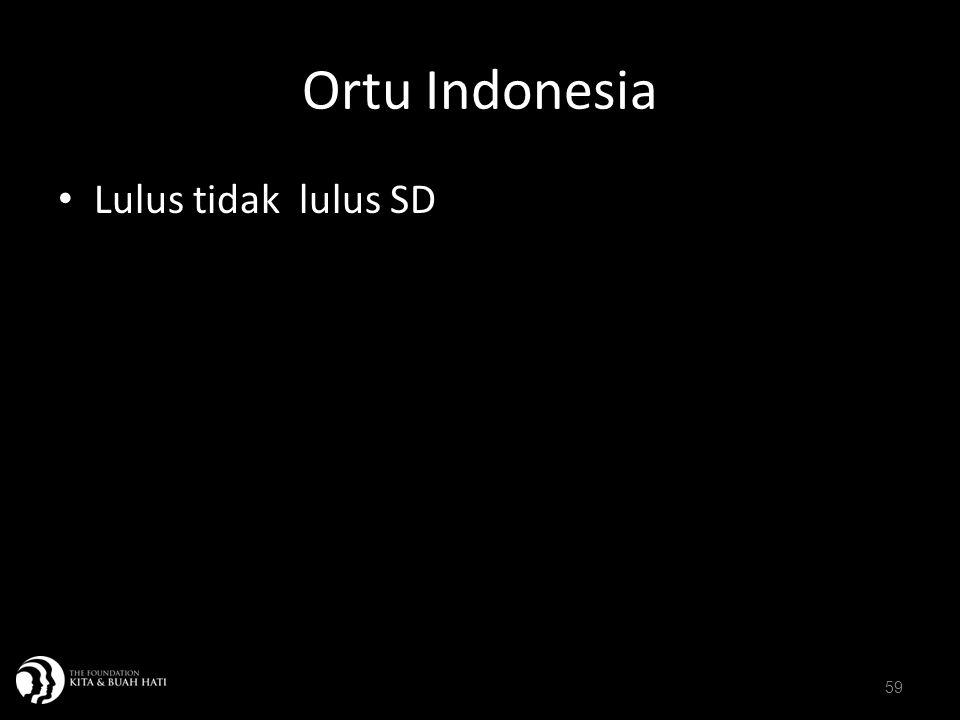 Ortu Indonesia Lulus tidak lulus SD