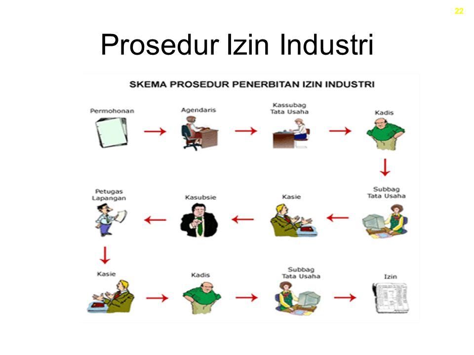 Prosedur Izin Industri