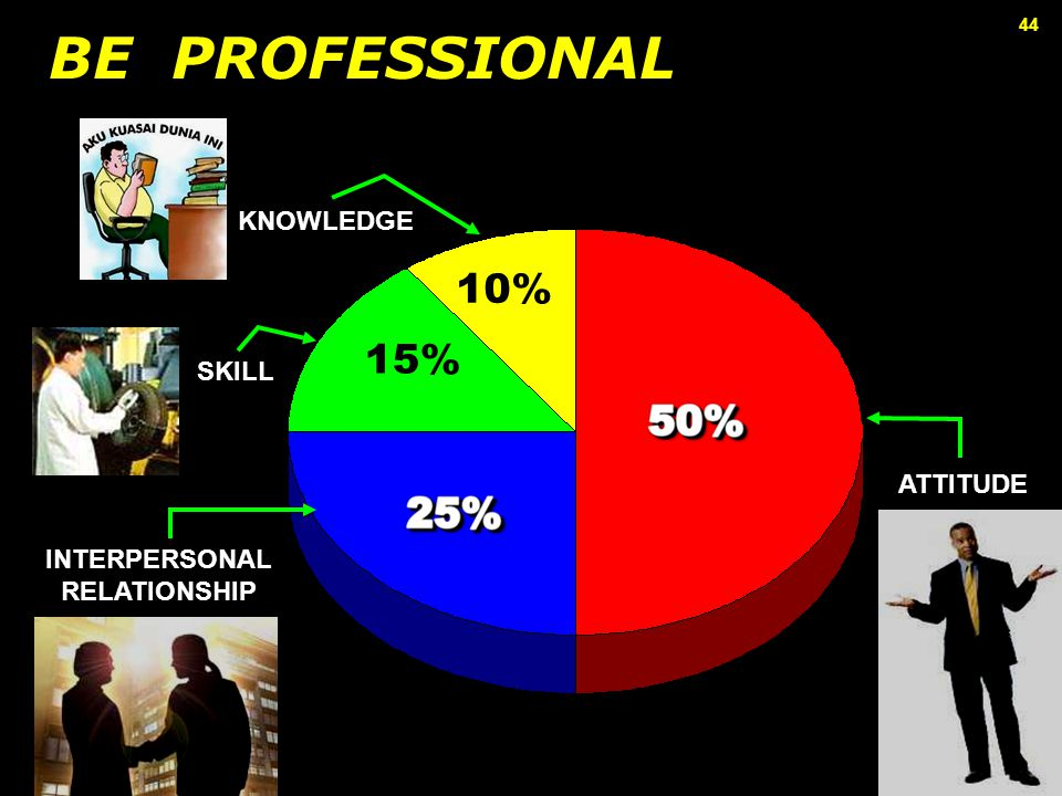 BE PROFESSIONAL 10% 15% KNOWLEDGE SKILL ATTITUDE INTERPERSONAL