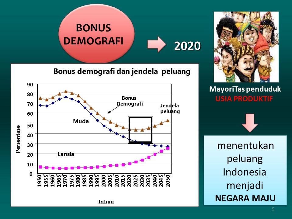 2020 DEMOGRAFI menentukan NEGARA MAJU MayoriTas penduduk BONUS