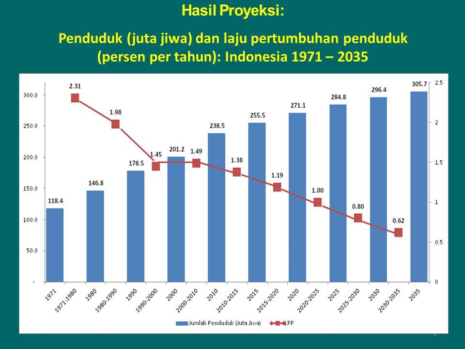 Hasil Proyeksi: Penduduk (juta jiwa) dan laju pertumbuhan penduduk (persen per tahun): Indonesia 1971 – 2035.