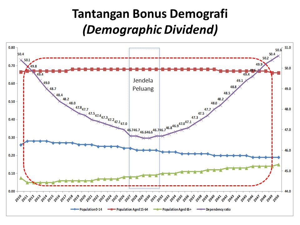Tantangan Bonus Demografi (Demographic Dividend)