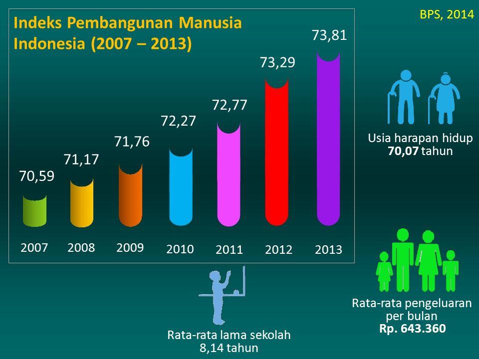 Indeks Pembangunan Manusia Indonesia (2007 – 2013)