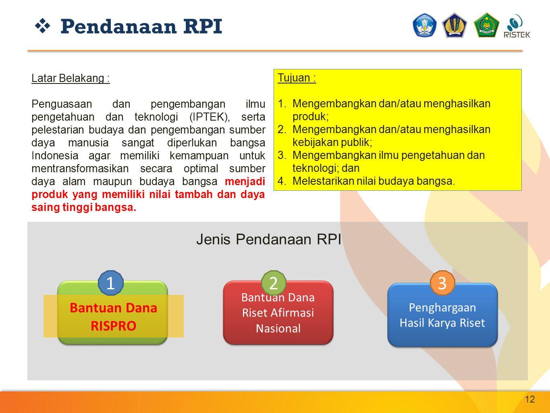 Pendanaan RPI 1 2 3 Jenis Pendanaan RPI Bantuan Dana RISPRO
