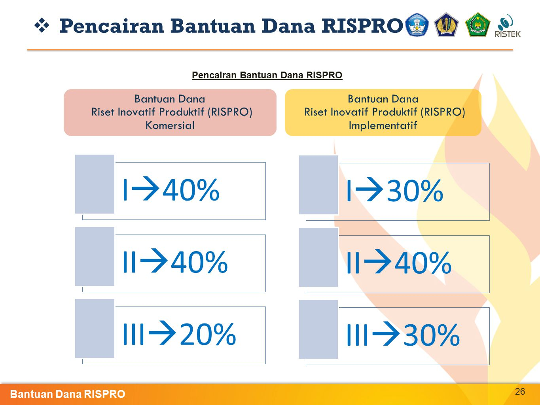 Pencairan Bantuan Dana RISPRO