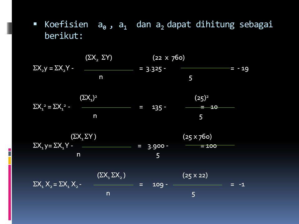 Koefisien a0 , a1 dan a2 dapat dihitung sebagai berikut: