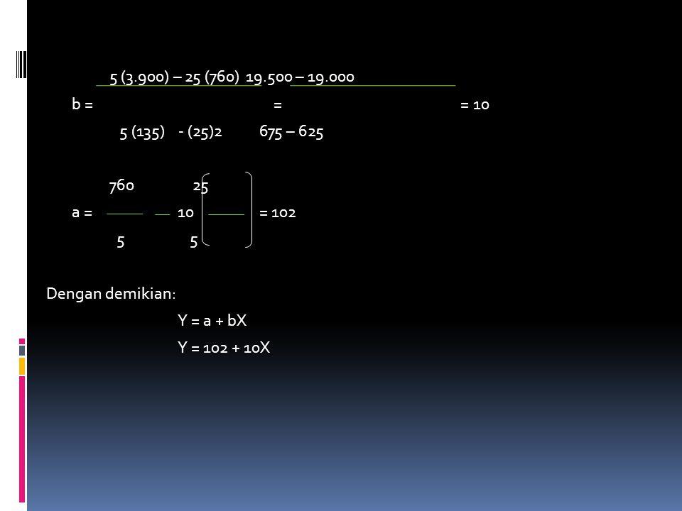 5 (3.900) – 25 (760) 19.500 – 19.000 b = = = 10 5 (135) - (25)2 675 – 625 760 25 a = 10 = 102 5 5 Dengan demikian: Y = a + bX Y = 102 + 10X