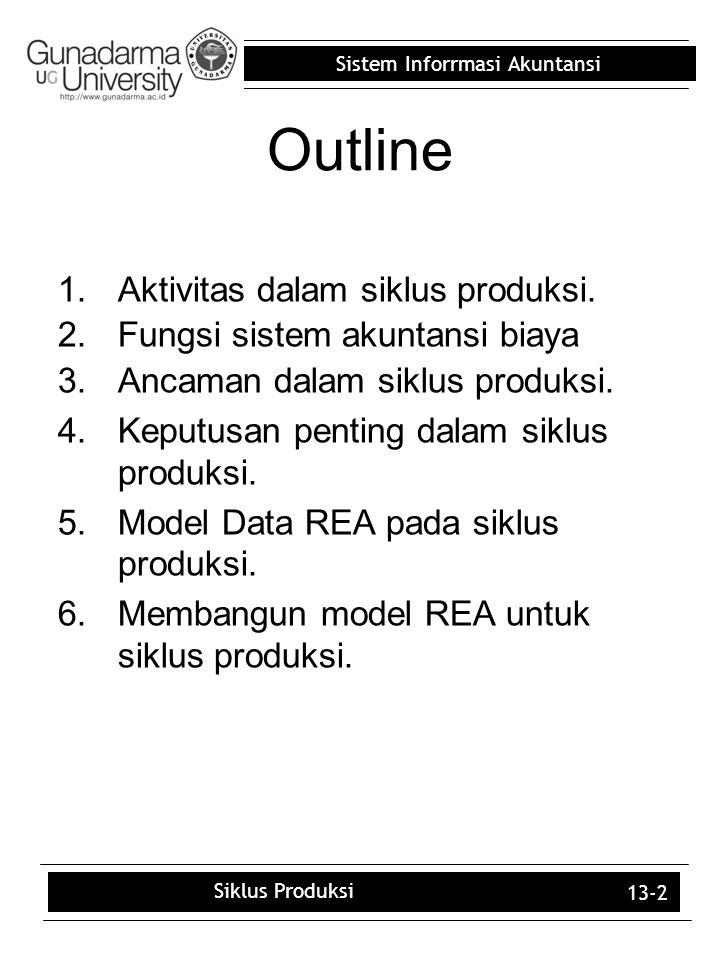Outline Aktivitas dalam siklus produksi. Fungsi sistem akuntansi biaya