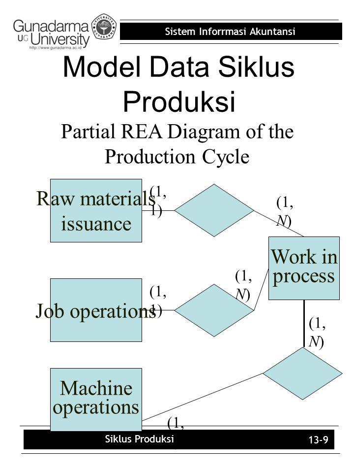 Model Data Siklus Produksi