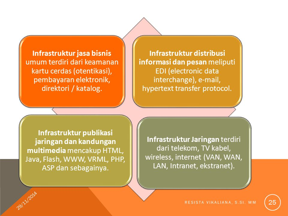 Infrastruktur jasa bisnis umum terdiri dari keamanan kartu cerdas (otentikasi), pembayaran elektronik, direktori / katalog.