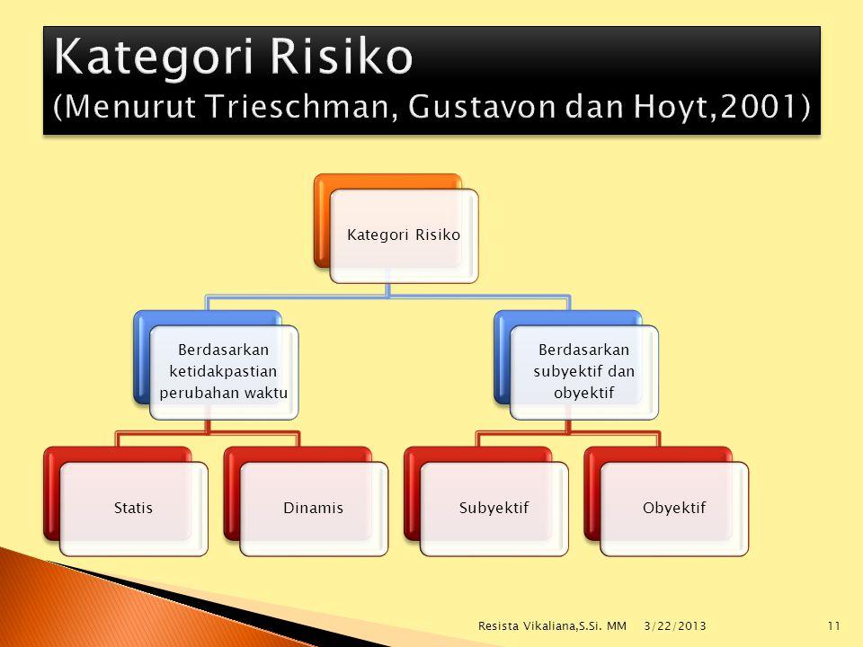 Kategori Risiko (Menurut Trieschman, Gustavon dan Hoyt,2001)