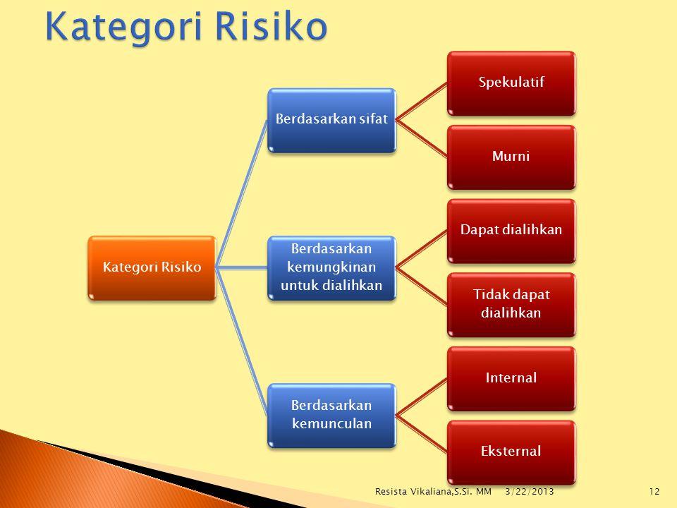 Kategori Risiko Resista Vikaliana,S.Si. MM 3/22/2013 Kategori Risiko