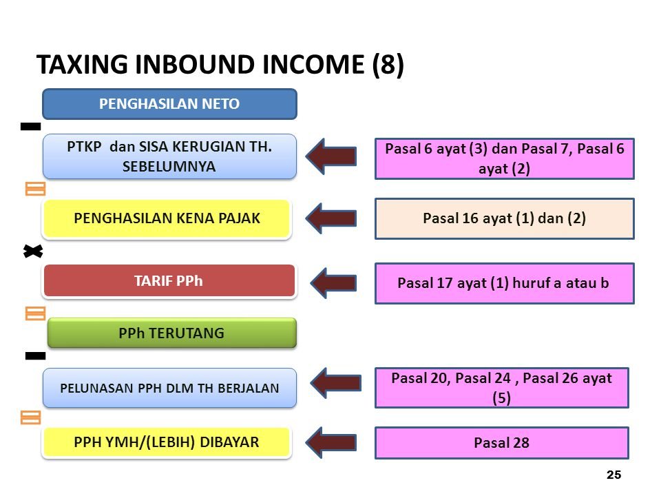 TAXING INBOUND INCOME (8)