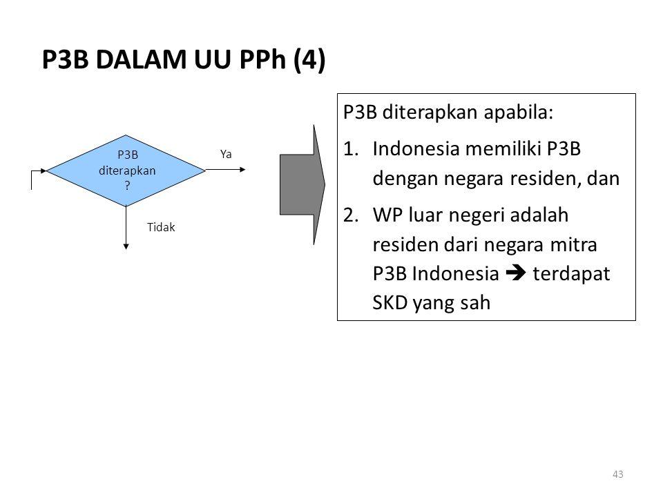 P3B DALAM UU PPh (4) P3B diterapkan apabila:
