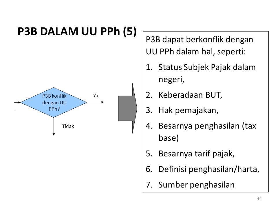 P3B konflik dengan UU PPh
