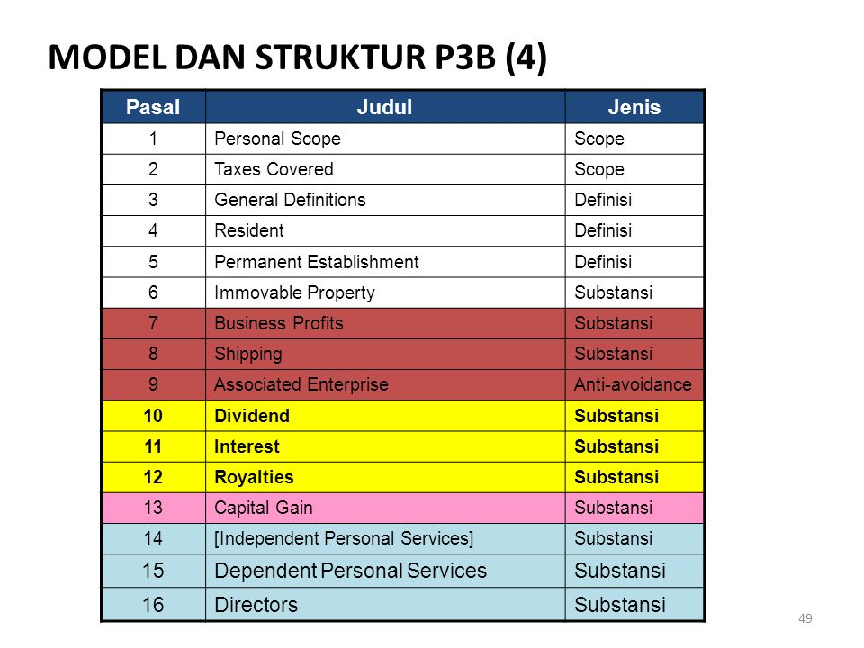 MODEL DAN STRUKTUR P3B (4)